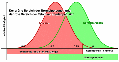 Bewertung des Semungehalts and Mg